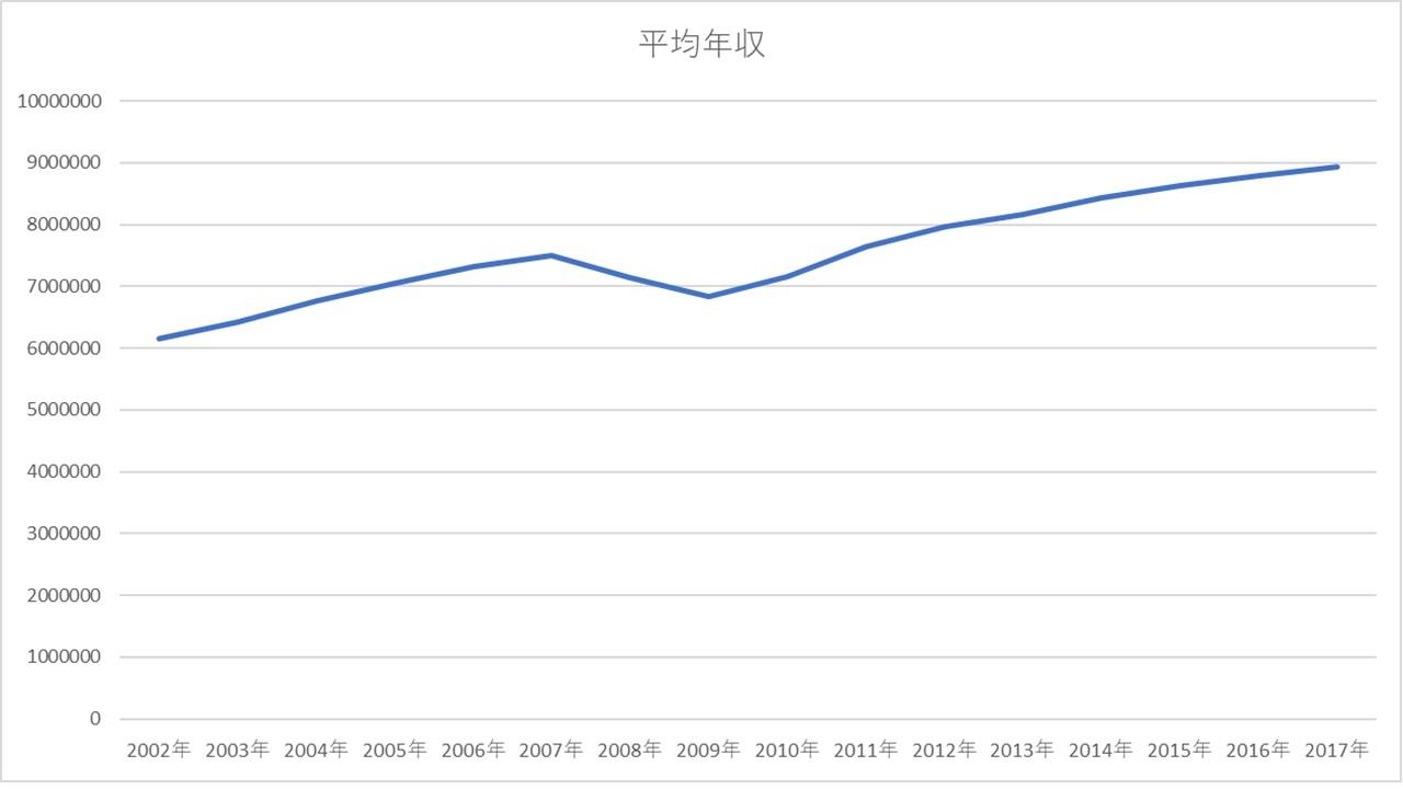 平均年収推移