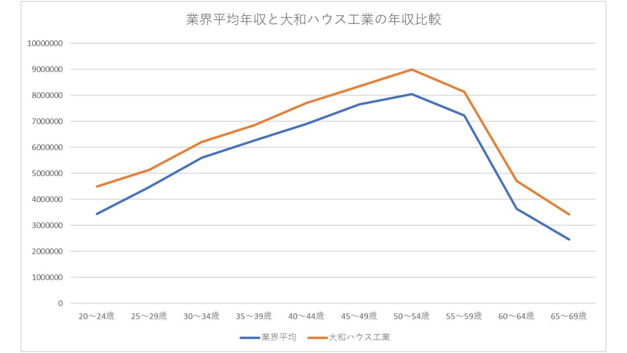 業界年収と大和ハウスの年収比較