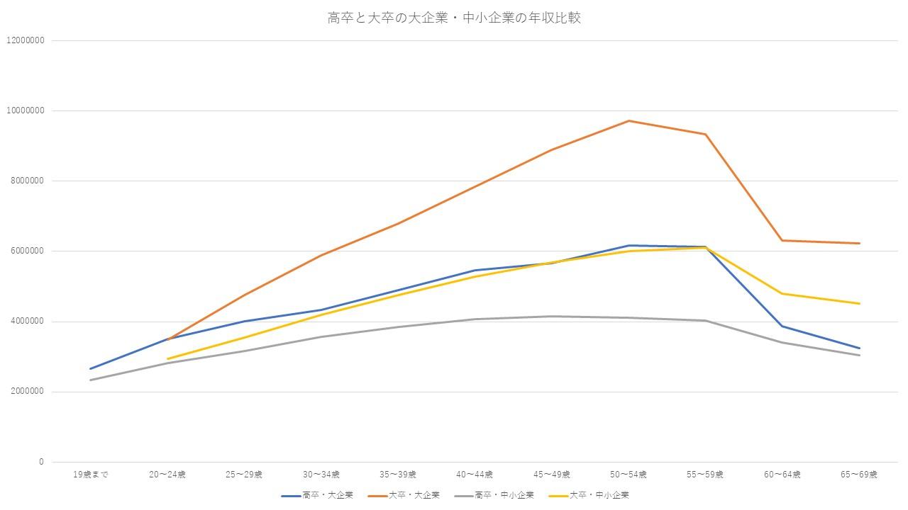 高卒と大卒の大企業・中小企業の年収比較