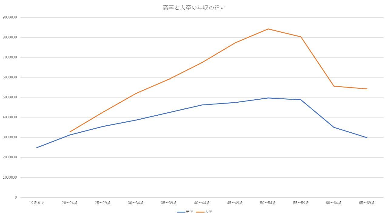 高卒と大卒の年収の違い