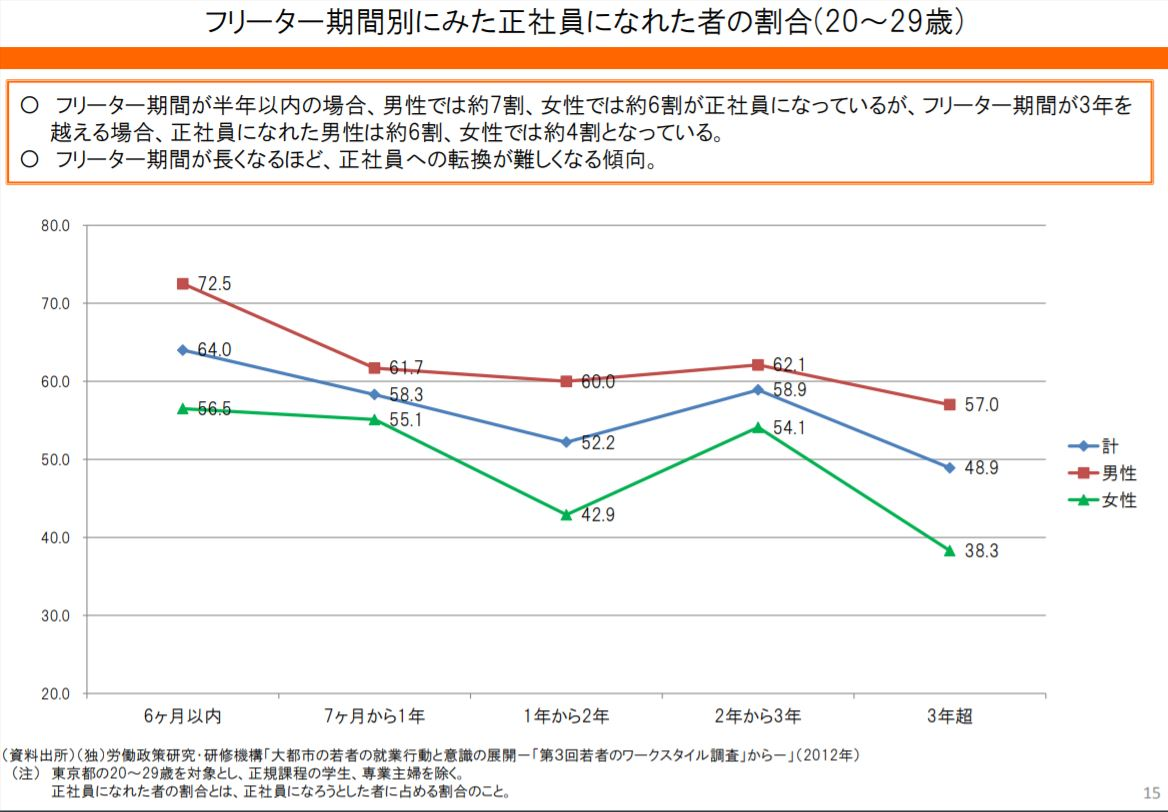 厚生労働省データ