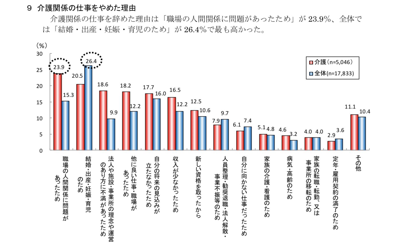 平成28年度「介護労働実態調査」の結果