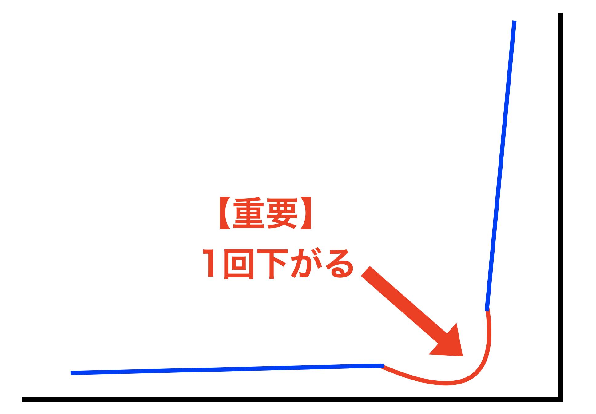 跳ね上がるグラフ