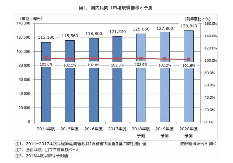 2018年度の国内民間企業のIT市場規模は前年度比2.9%増の12兆5,050億円と予測