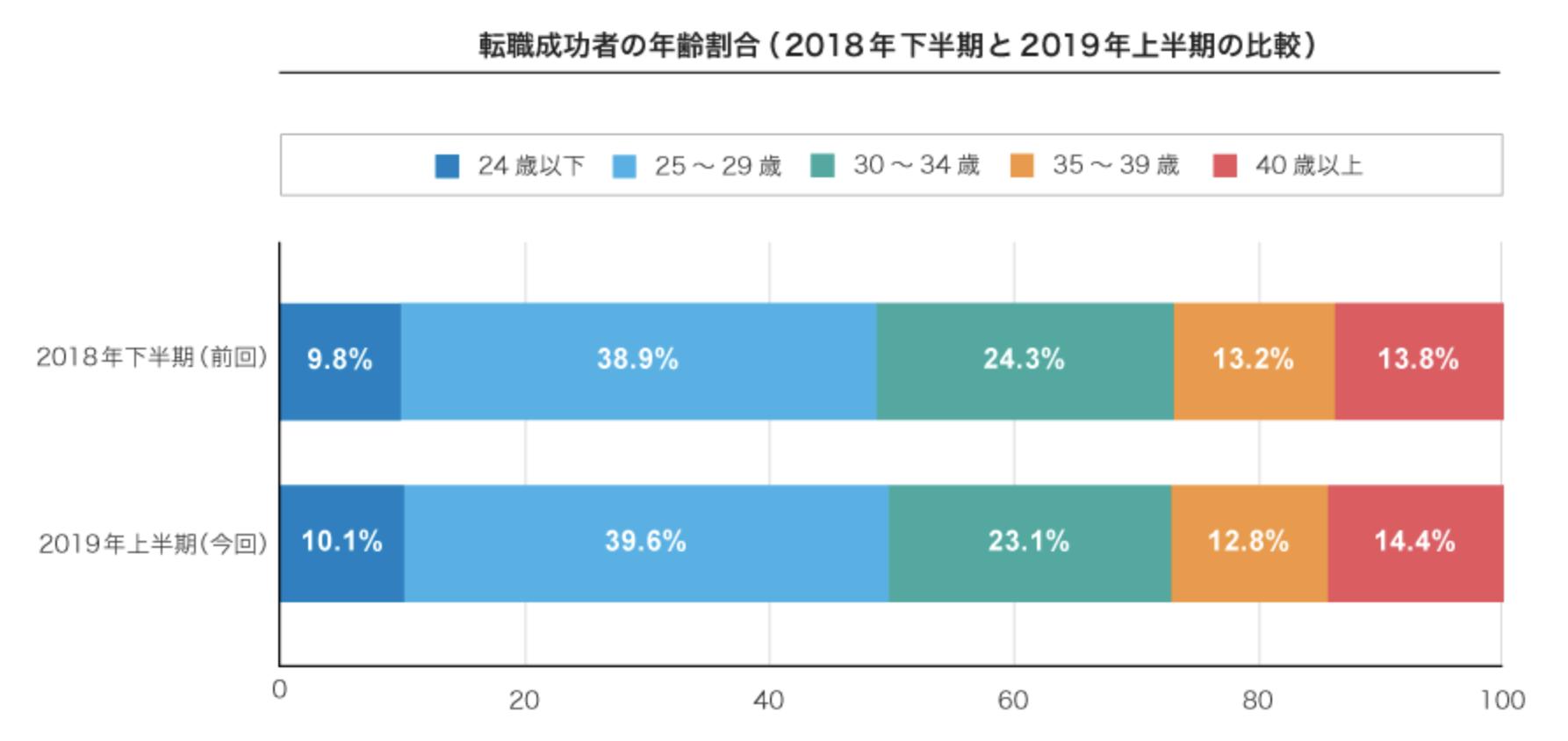 みんなは何歳で転職している?転職成功者の年齢調査(2019年上半期)