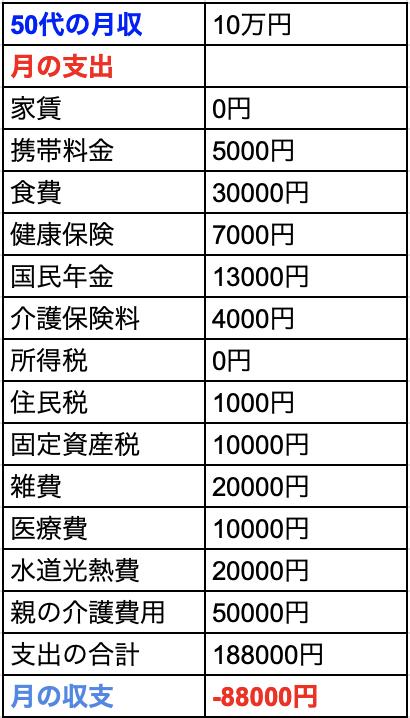 50代フリーターの収支表
