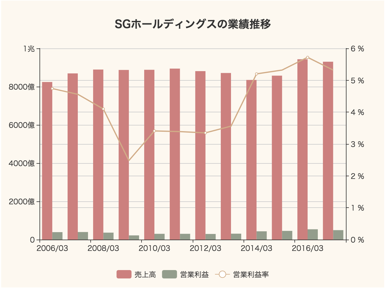 strainer「ついに上場する佐川急便(SGホールディングス)の過去11年間の事業数値まとめ」