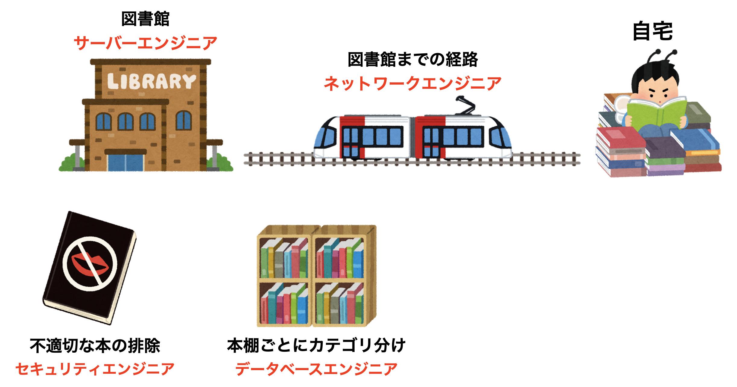 インフラエンジニアの4つの種類【図書館と似てます】