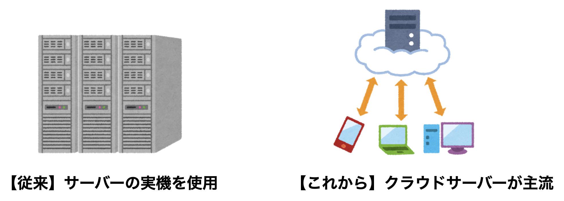 従来型のサーバーとクラウドサーバー